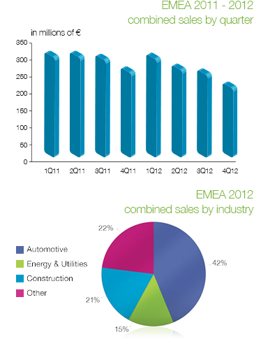 EMEA combined sales per quarter 2012